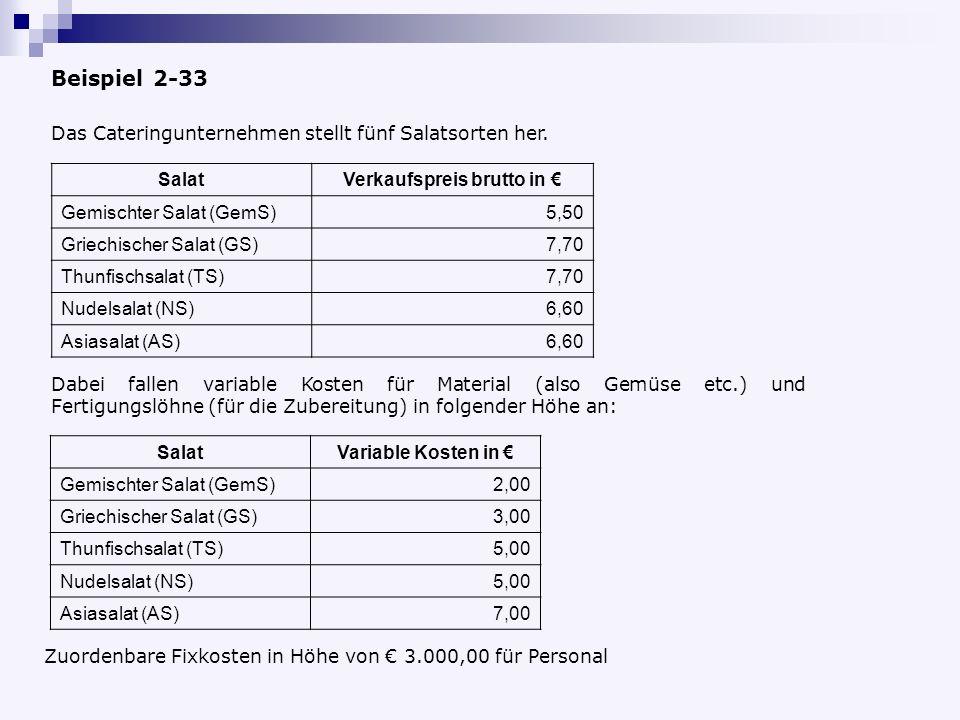 Verkaufspreis brutto in €