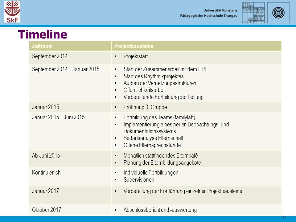 Timeline Zeitraum Projektbausteine September 2014 Projektstart