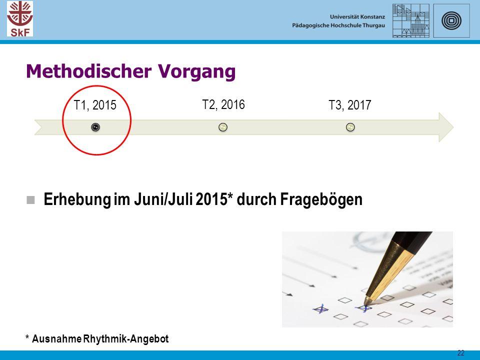 Methodischer Vorgang Erhebung im Juni/Juli 2015* durch Fragebögen