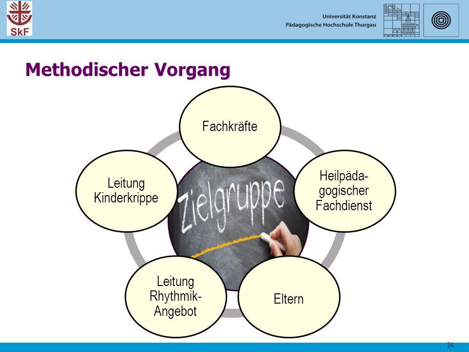 Methodischer Vorgang Fachkräfte Heilpäda-gogischer Fachdienst
