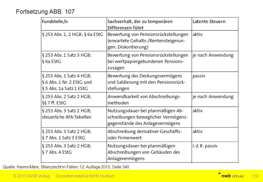 Fortsetzung ABB. 107 Quelle: Harms/Marx, Bilanzrecht in Fällen, 12. Auflage 2015, Seite 340. © 2015 NWB Verlag.