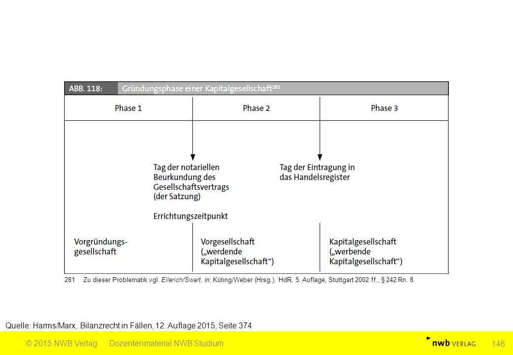 Quelle: Harms/Marx, Bilanzrecht in Fällen, 12. Auflage 2015, Seite 374