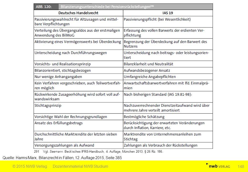Quelle: Harms/Marx, Bilanzrecht in Fällen, 12. Auflage 2015, Seite 385