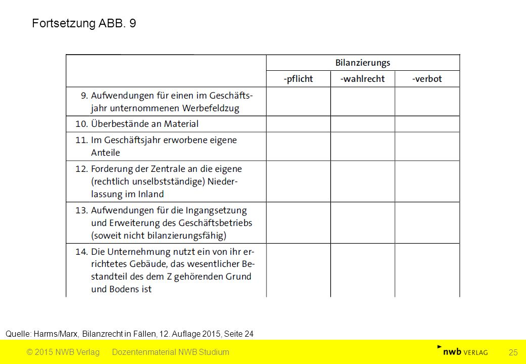 Fortsetzung ABB. 9 Quelle: Harms/Marx, Bilanzrecht in Fällen, 12. Auflage 2015, Seite 24. © 2015 NWB Verlag.