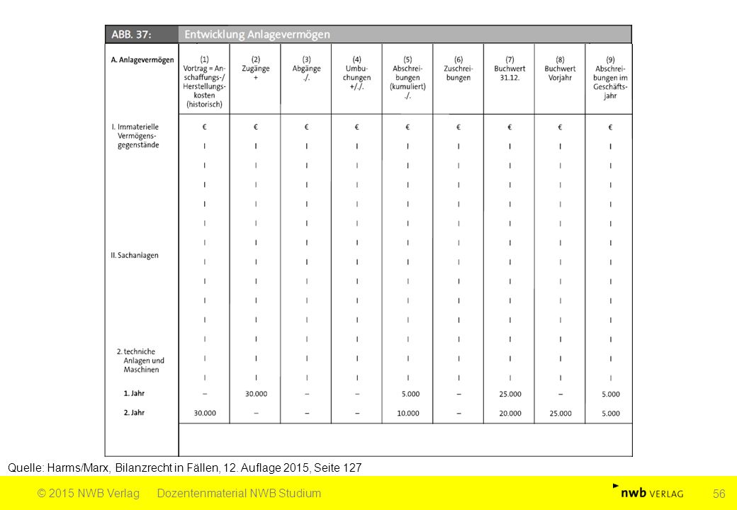 Quelle: Harms/Marx, Bilanzrecht in Fällen, 12. Auflage 2015, Seite 127