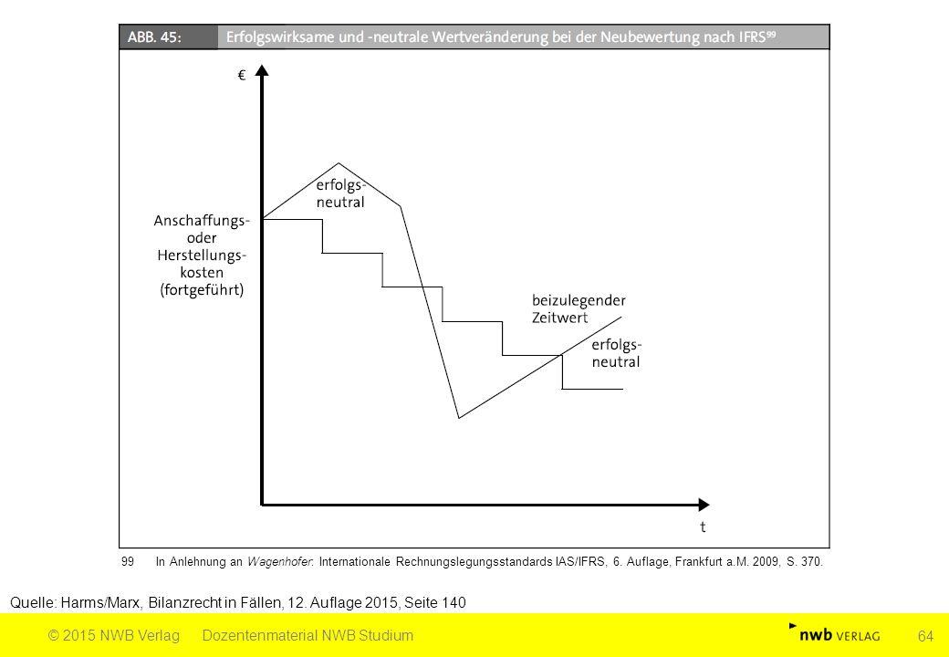 Quelle: Harms/Marx, Bilanzrecht in Fällen, 12. Auflage 2015, Seite 140