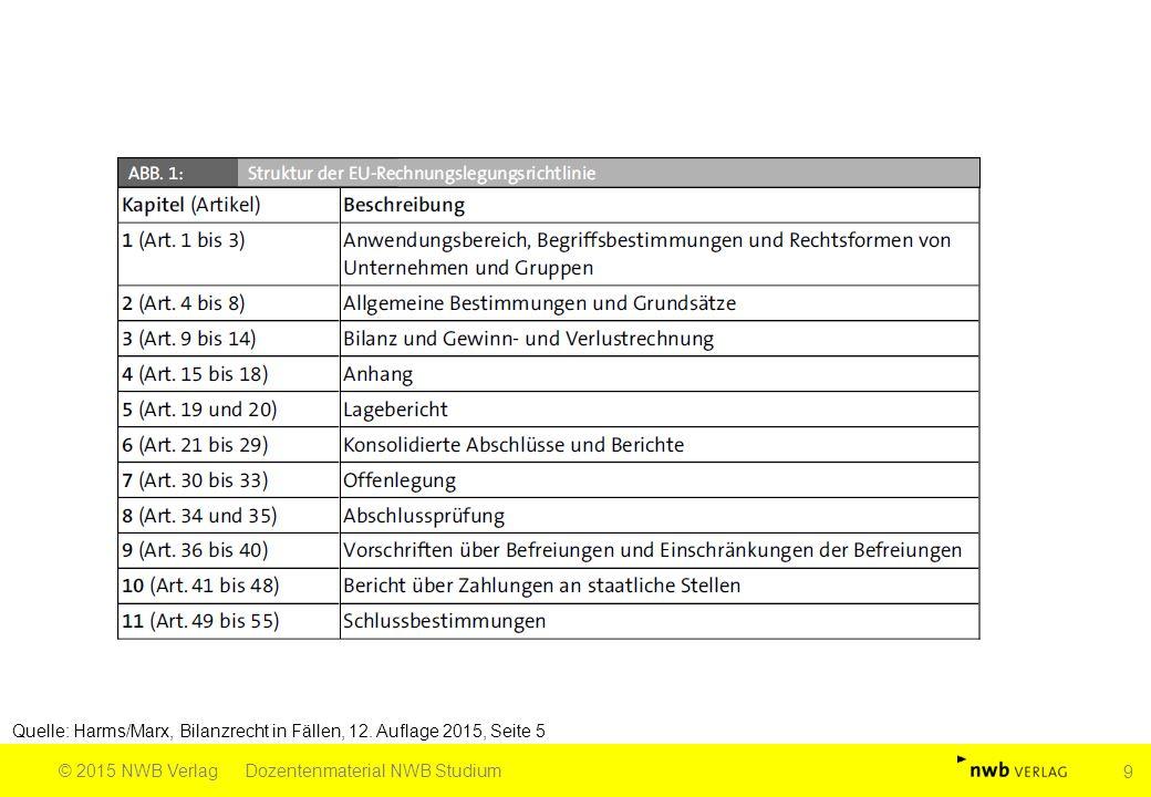 Quelle: Harms/Marx, Bilanzrecht in Fällen, 12. Auflage 2015, Seite 5