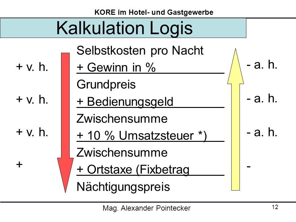 Kalkulation Logis Selbstkosten pro Nacht + Gewinn in % Grundpreis