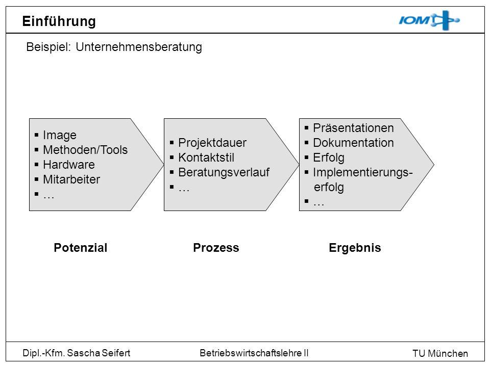 Einführung Beispiel: Unternehmensberatung Image Methoden/Tools