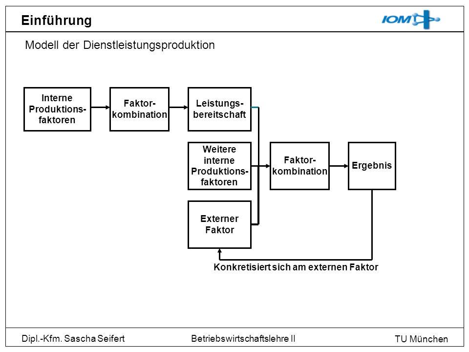 Interne Produktions- faktoren Leistungs- bereitschaft