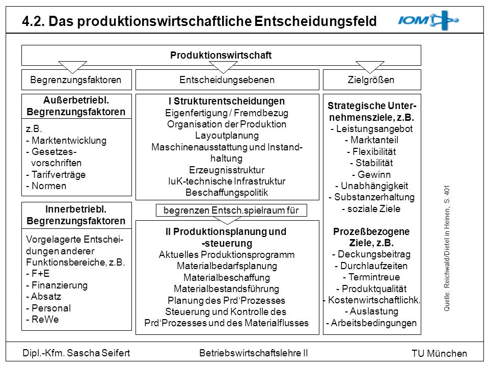 Produktionswirtschaft II Produktionsplanung und
