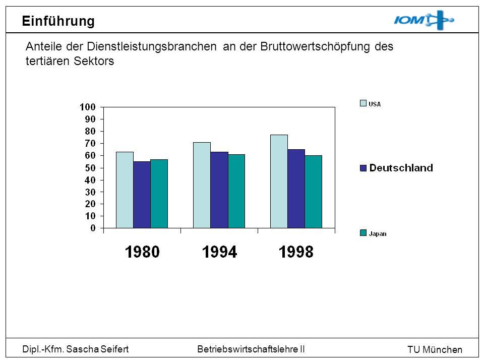 Einführung Anteile der Dienstleistungsbranchen an der Bruttowertschöpfung des tertiären Sektors