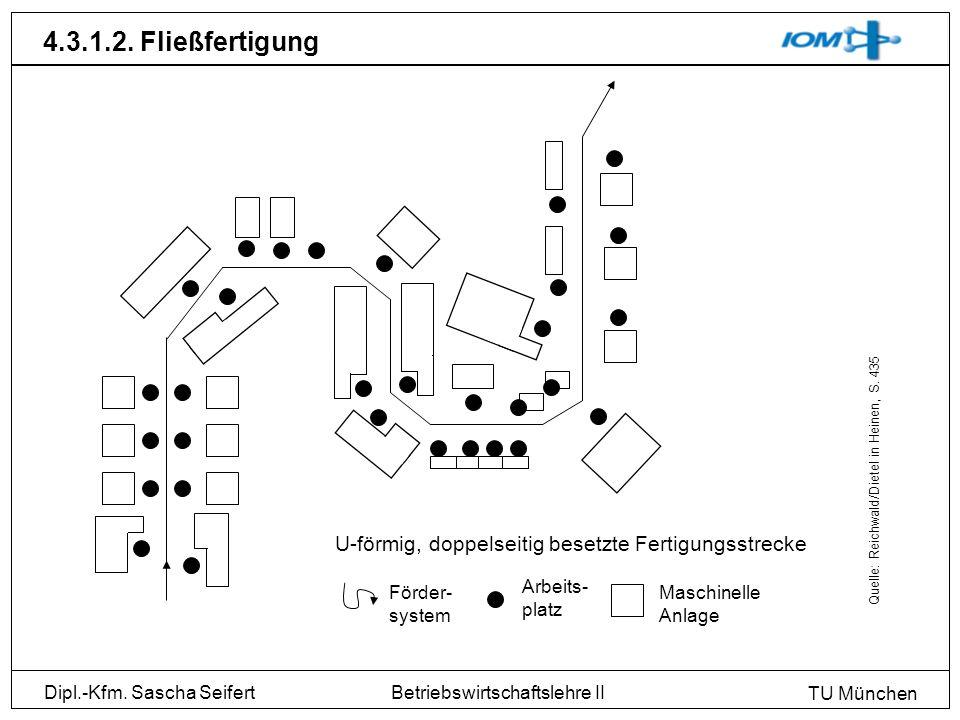 4.3.1.2. Fließfertigung Quelle: Reichwald/Dietel in Heinen, S. 435. U-förmig, doppelseitig besetzte Fertigungsstrecke.
