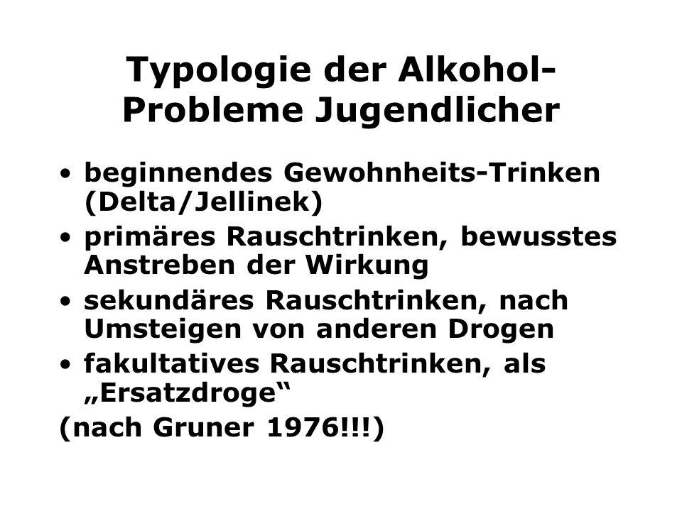 Typologie der Alkohol-Probleme Jugendlicher