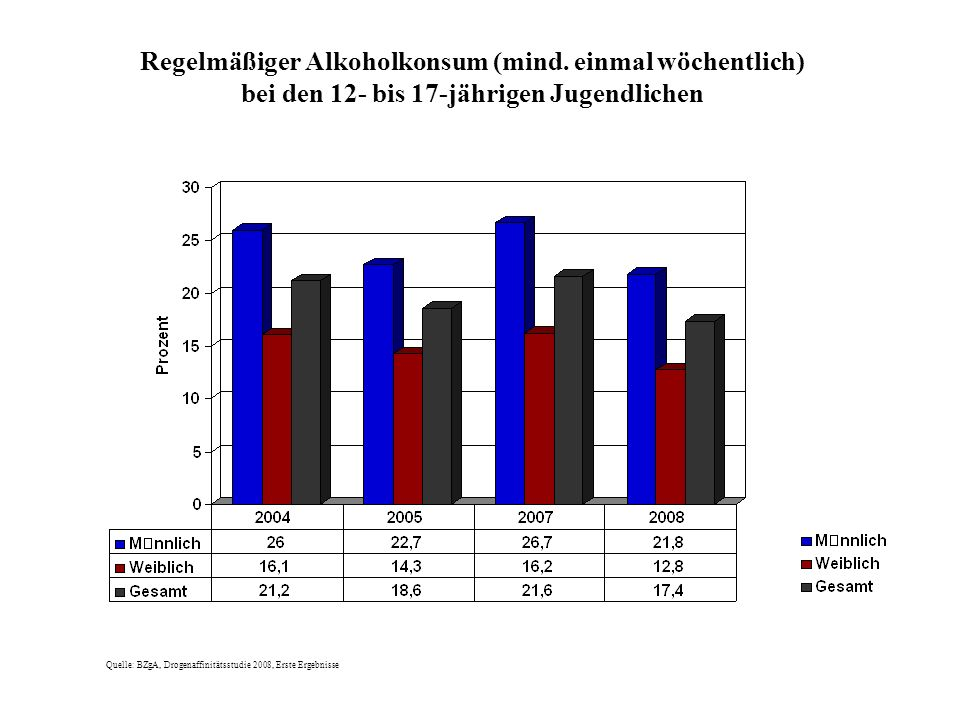 Quelle: BZgA, Drogenaffinitätsstudie 2008, Erste Ergebnisse