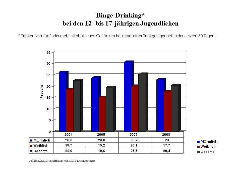 Binge-Drinking* bei den 12- bis 17-jährigen Jugendlichen