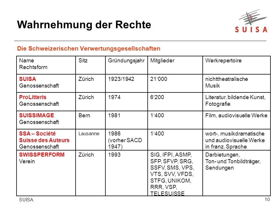 Die Schweizerischen Verwertungsgesellschaften