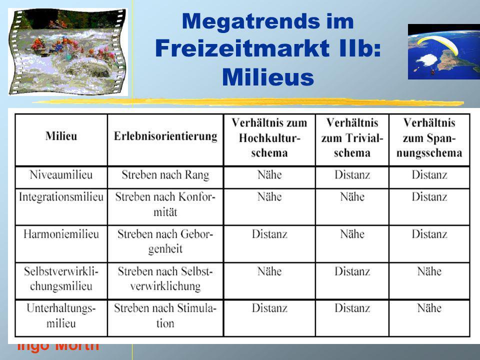 Megatrends im Freizeitmarkt IIb: Milieus