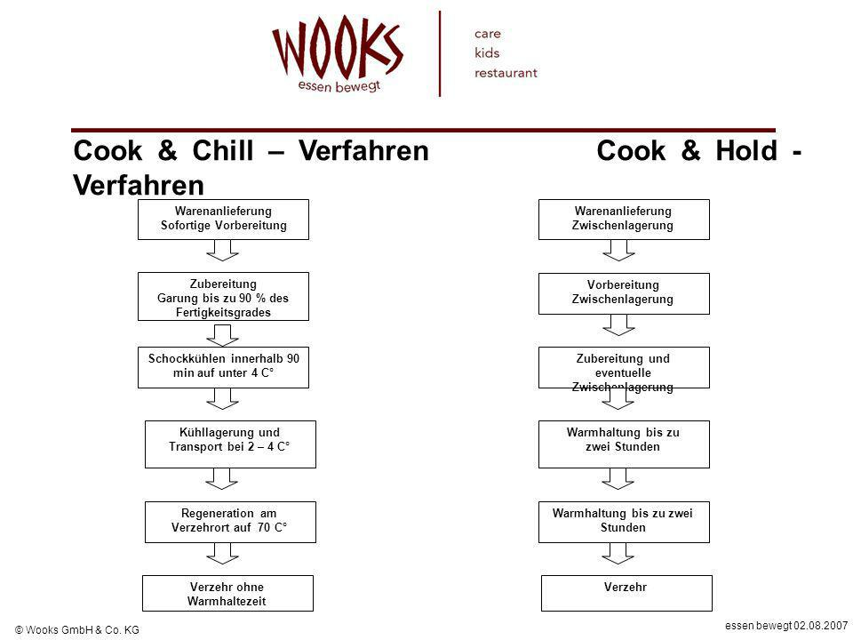 Cook & Chill – Verfahren Cook & Hold - Verfahren