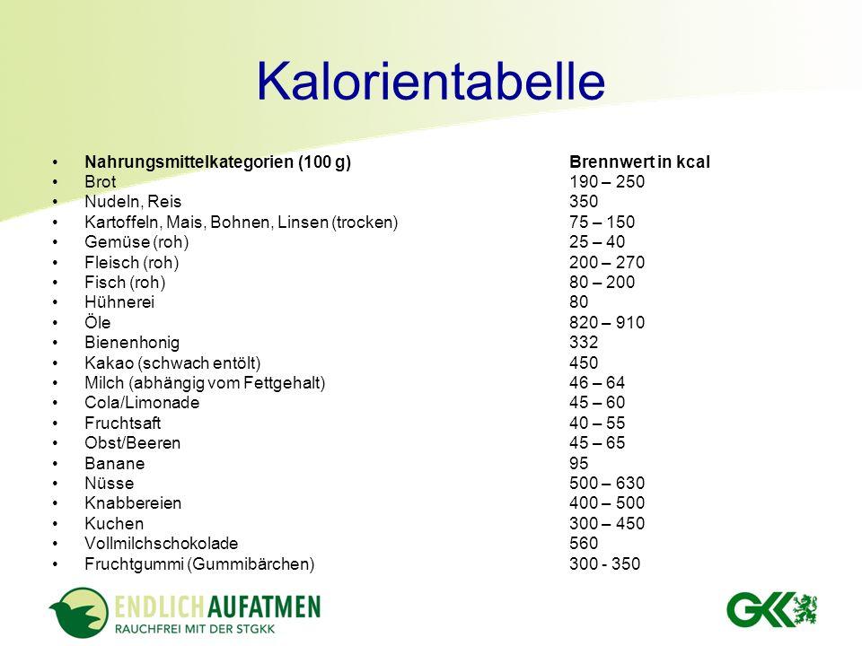 Charmant Kalorien Alkoholische Getränke Tabelle Ideen ...
