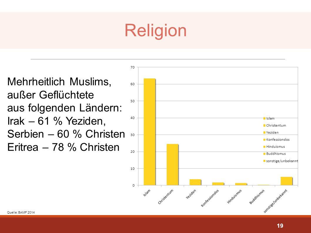 Religion Mehrheitlich Muslims, außer Geflüchtete