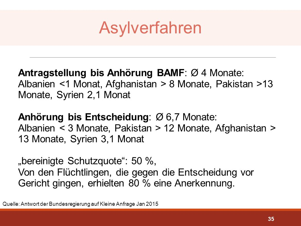 Asylverfahren Antragstellung bis Anhörung BAMF: Ø 4 Monate: