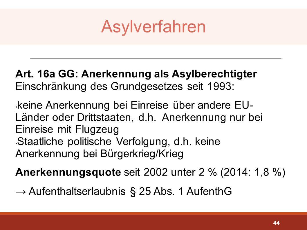 Asylverfahren Art. 16a GG: Anerkennung als Asylberechtigter