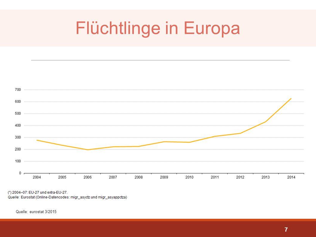Flüchtlinge in Europa Quelle: eurostat 3/2015