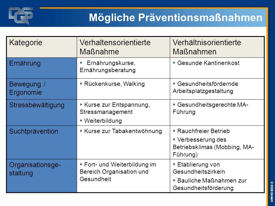 Mögliche Präventionsmaßnahmen