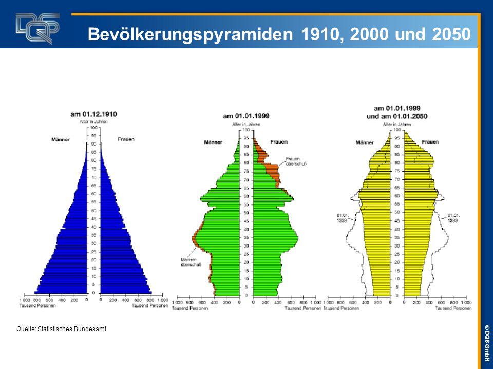 Bevölkerungspyramiden 1910, 2000 und 2050