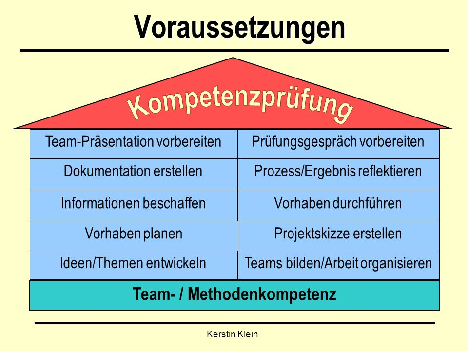 Team- / Methodenkompetenz