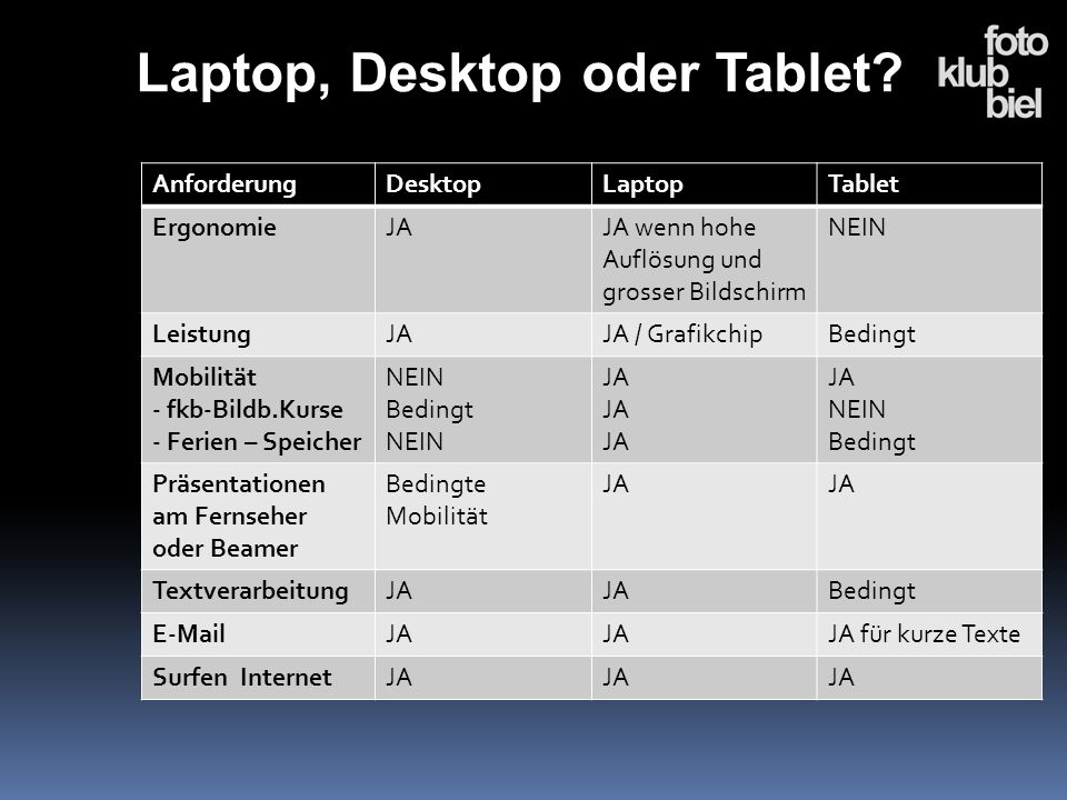 Laptop, Desktop oder Tablet