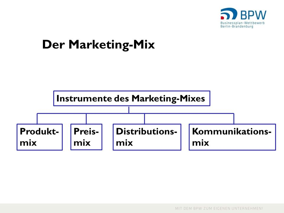 Der Marketing-Mix Instrumente des Marketing-Mixes Produkt- mix Preis-