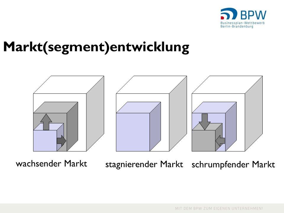 Markt(segment)entwicklung