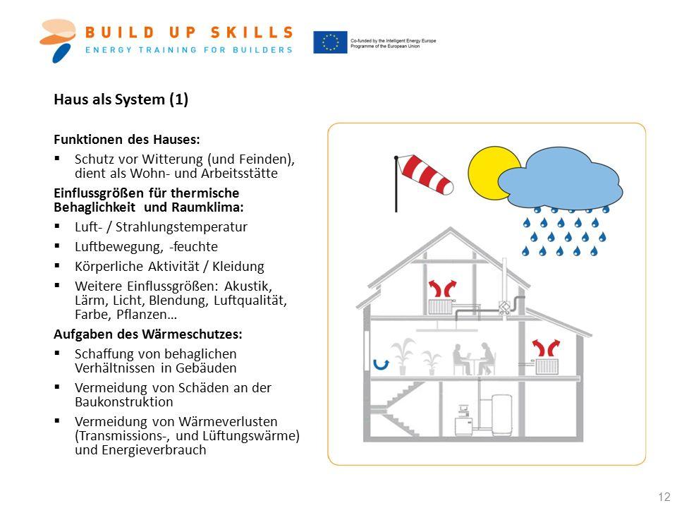Haus als System (1) Funktionen des Hauses: