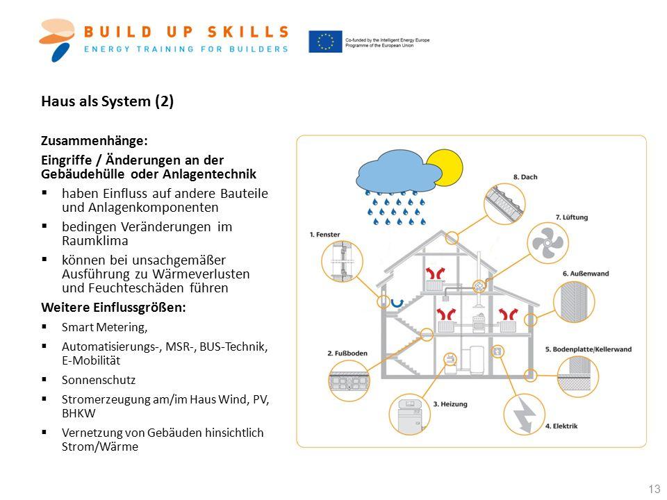 Haus als System (2) Zusammenhänge: