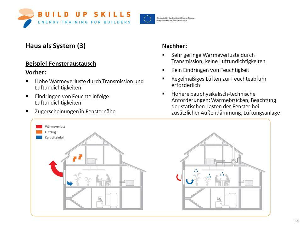Haus als System (3) Nachher: Beispiel Fensteraustausch Vorher: