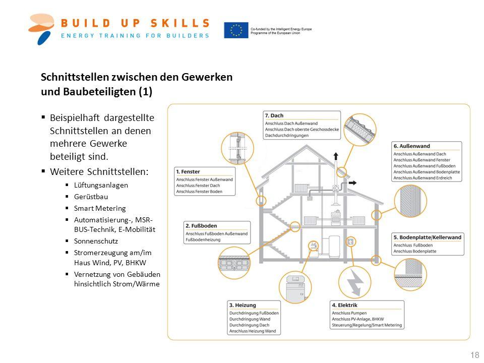Schnittstellen zwischen den Gewerken und Baubeteiligten (1)
