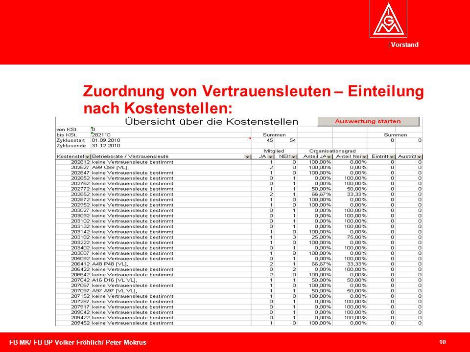 Zuordnung von Vertrauensleuten – Einteilung nach Kostenstellen: