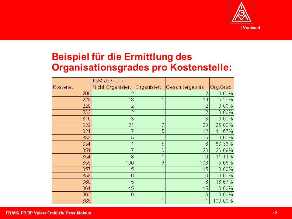 Beispiel für die Ermittlung des Organisationsgrades pro Kostenstelle:
