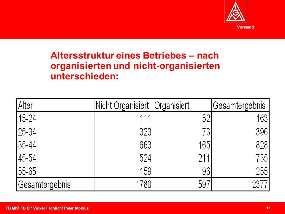 Altersstruktur eines Betriebes – nach organisierten und nicht-organisierten unterschieden:
