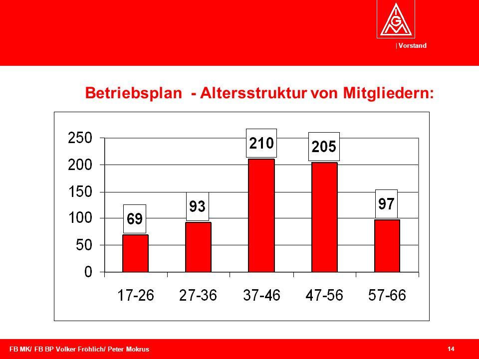 Betriebsplan - Altersstruktur von Mitgliedern: