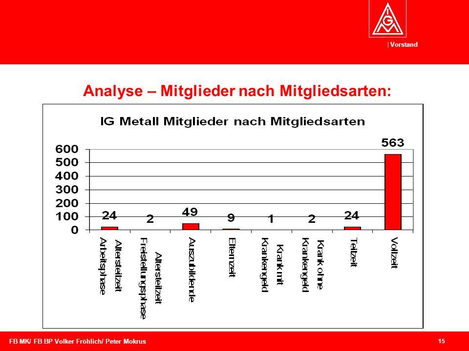 Analyse – Mitglieder nach Mitgliedsarten: