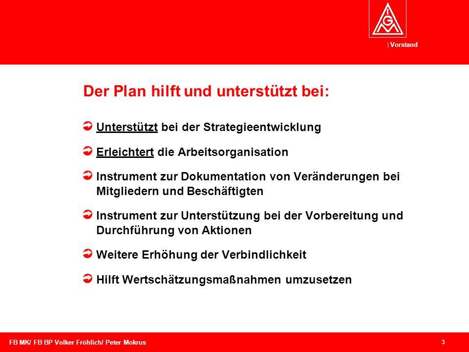Der Plan hilft und unterstützt bei: