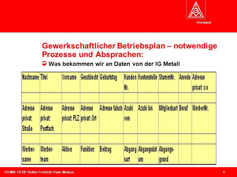 Gewerkschaftlicher Betriebsplan – notwendige Prozesse und Absprachen: