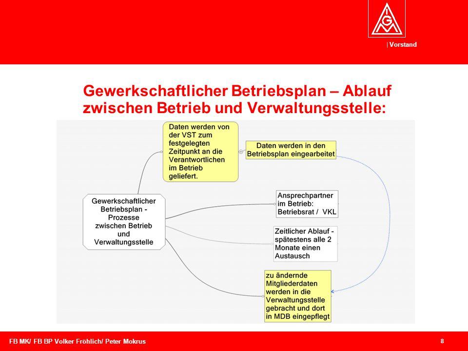 Gewerkschaftlicher Betriebsplan – Ablauf zwischen Betrieb und Verwaltungsstelle: