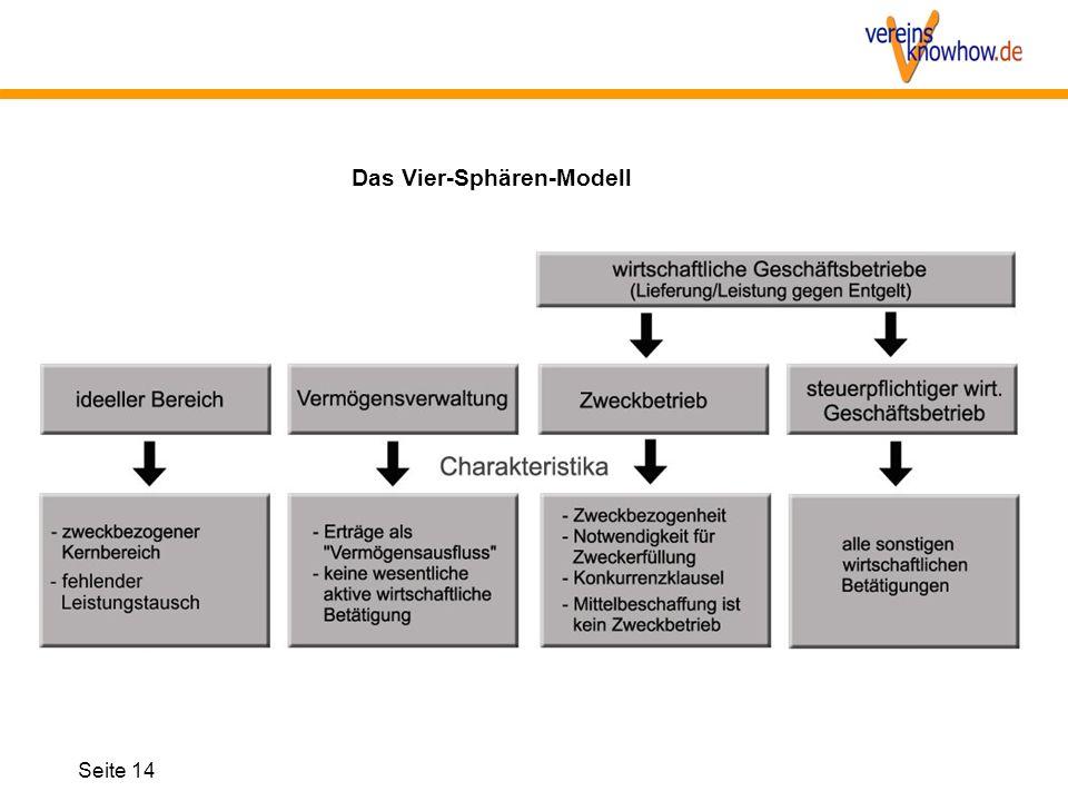 Das Vier-Sphären-Modell