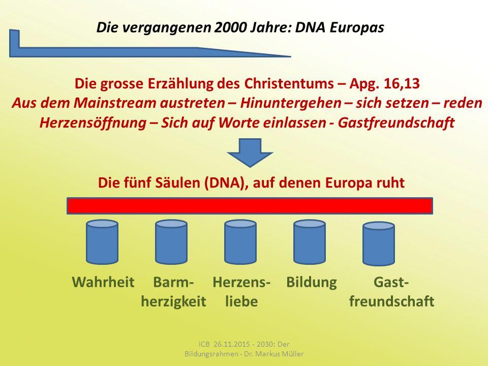 Die vergangenen 2000 Jahre: DNA Europas