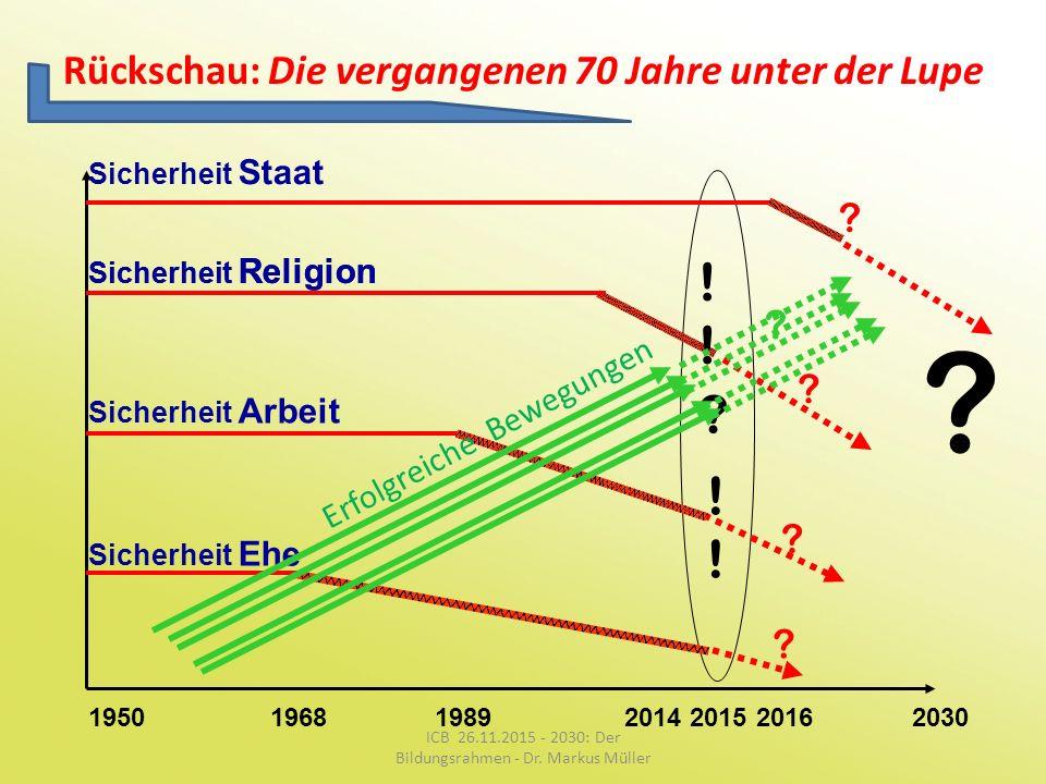 Rückschau: Die vergangenen 70 Jahre unter der Lupe
