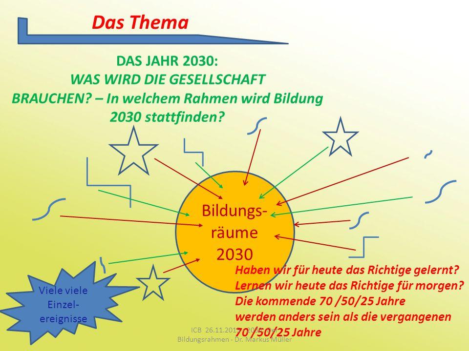 Das Thema Bildungs-räume 2030 DAS JAHR 2030: WAS WIRD DIE GESELLSCHAFT